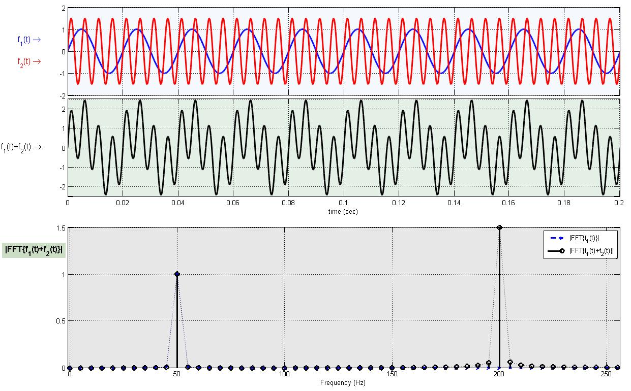 Fast Fourier Transform (FFT) Animation using Matlab - File Exchange