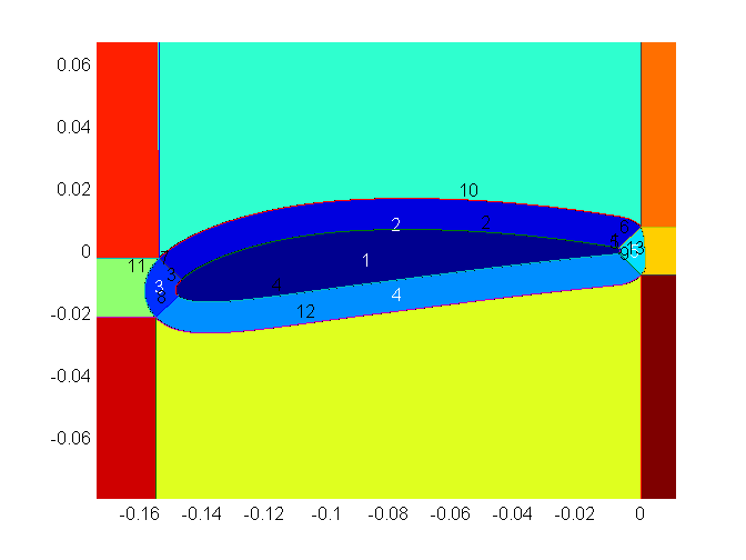 Matlab to Ansys ICEM/Fluent and Spline Drawing Toolbox - File
