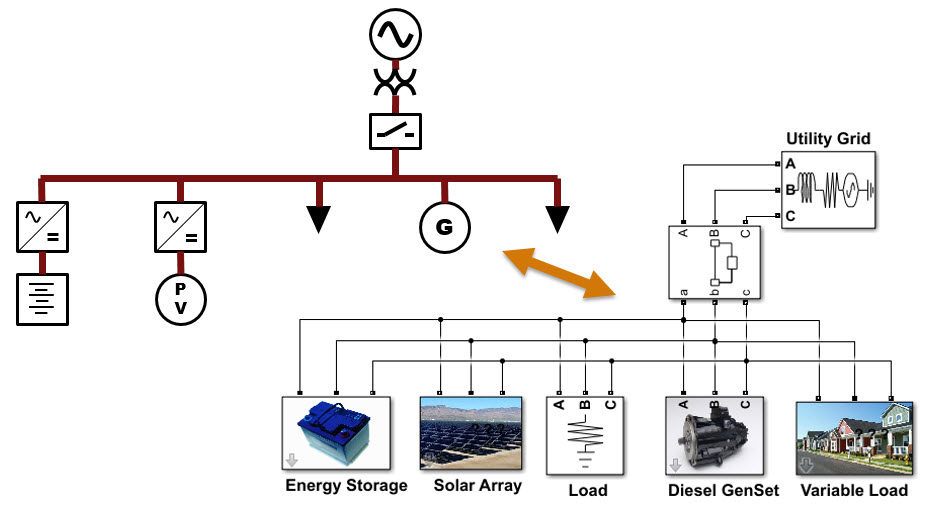 systems-level microgrid simulation from simple one-line diagram
