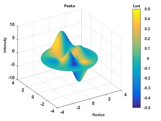 Color coded 3D scatterplot - File Exchange - MATLAB Central