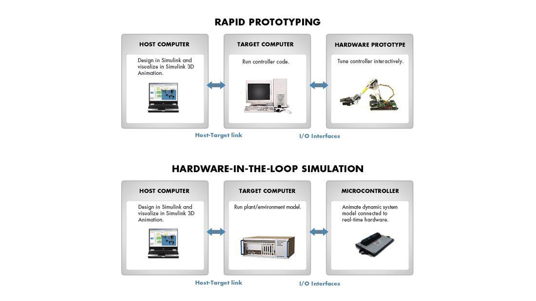 Componentes de un entorno de pruebas de Simulink Real-Time