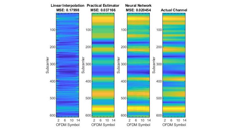 Estimación de canales 5G NR.