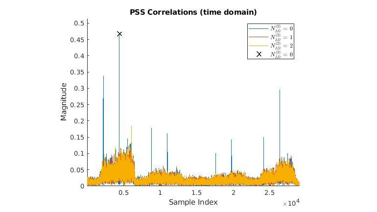 Decodificación de BCH y análisis de MIB.