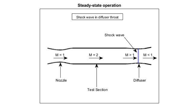 Visualización de la sección de prueba de un túnel de viento supersónico.