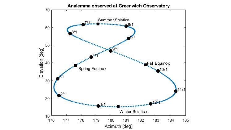Analema solar observado en el Observatorio de Greenwich.
