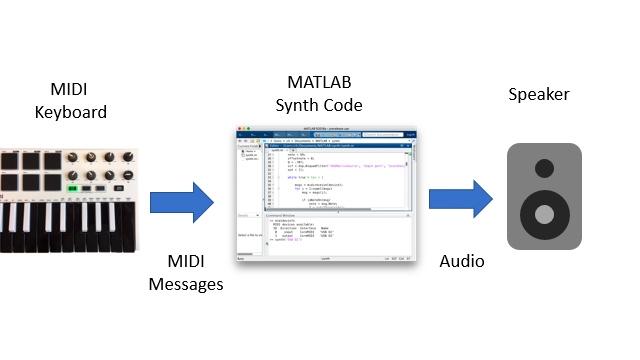 Mensaje MIDI y flujo de señales de audio escritos en MATLAB para un sintetizador de instrumento musical.