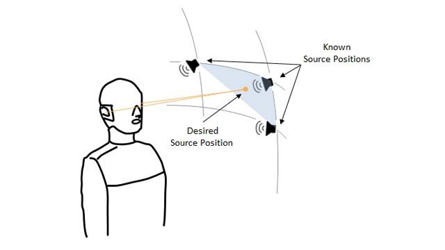 Ejemplo de posición de la fuente de sonido deseada y ángulos más cercanos con mediciones HRTF disponibles.