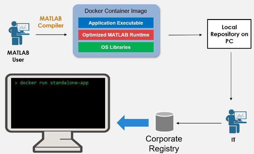 Flujo de trabajo para empaquetar aplicaciones independientes como contenedores Docker.