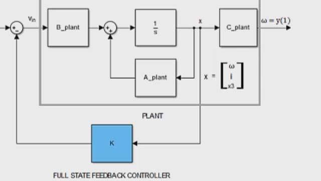 Diseñe un controlador de realimentación de estado completo mediante la ubicación de polos con Control System Toolbox.