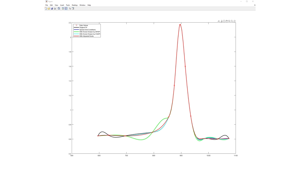 Fitting a Spline to Titanium Test Data.