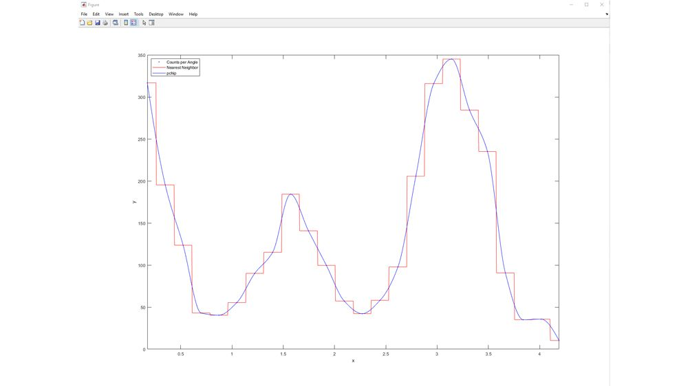 Comparación de modelos interpolantes lineales.