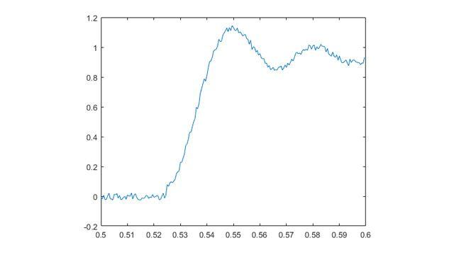 En este ejemplo, los datos de tensión analógicos se adquieren de forma continua hasta que la señal supera 1V y, entonces, se detiene automáticamente la adquisición.