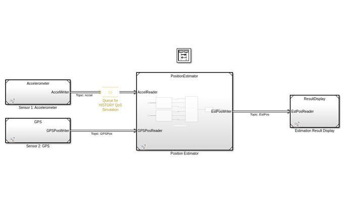 Modelo de aplicación de sistema de posicionamiento DDS con bloques de acelerómetro, GPS, estimador de posición y visualización de resultados.