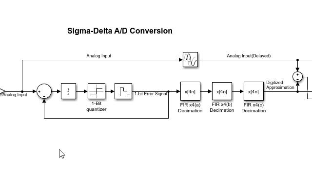 Diezmador multietapa para ADC sigma-delta