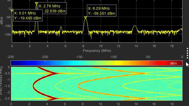 Formas de onda digitales y analógicas en Logic Analyzer