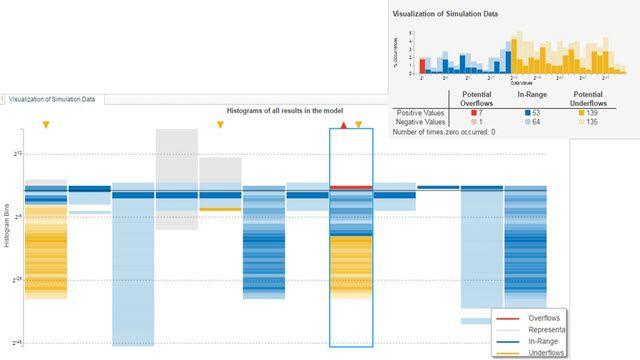 Visualización de rangos de señales.