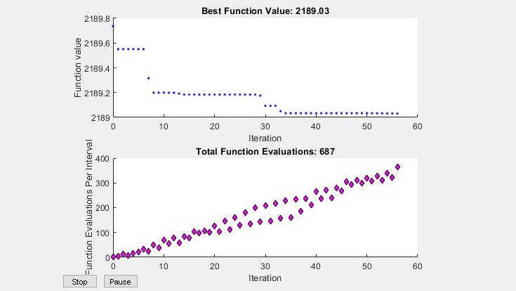 Optimización mediante el enjambre de partículas