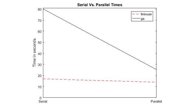 Aceleraciones gracias al cálculo paralelo