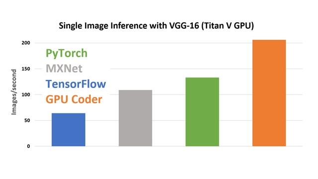 Comparación de rendimiento de GPU Coder utilizando cuDNN.