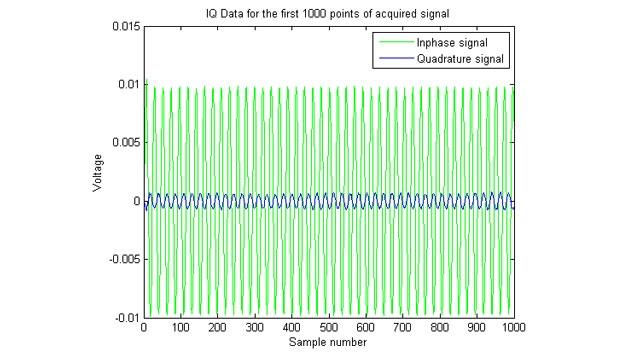 Gráfico de señales IQ (en fase/cuadratura) adquiridas.