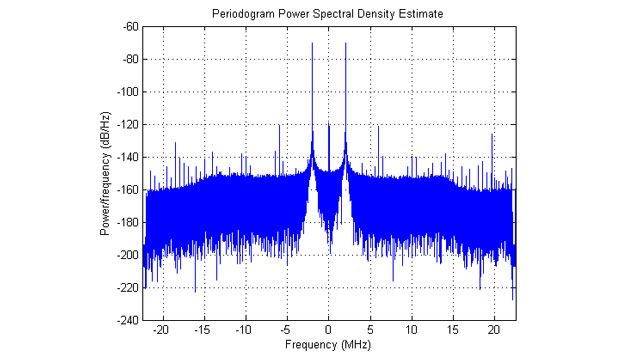 Densidad espectral de potencia de los datos IQ adquiridos.
