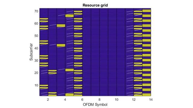 Formas de onda de enlace descendente de LTE con canales de transporte y físico.