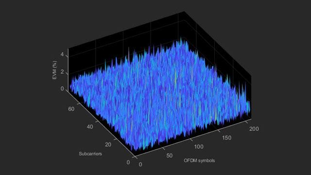 Mediciones de emisiones en banda y EVM de LTE.