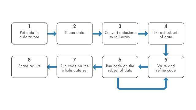 Utilice tallarrays y almacenes de datos para analizar grandes conjuntos de datos.