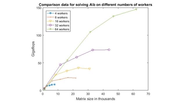 Los arrays distribuidos permiten ejecutar cálculos con datos que son demasiado grandes para la memoria de un único ordenador.