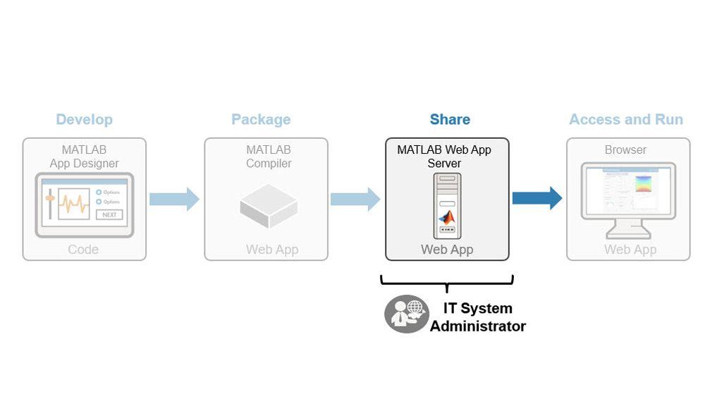 Administración del despliegue de apps web de MATLAB.
