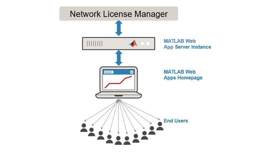 Proporcionar acceso a usuarios finales adicionales.