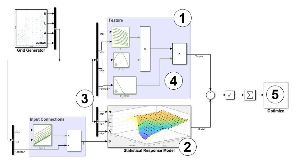 Proceso para calibrar, rellenar y validar las tablas de funcionalidades de un subsistema que estima el par motor.