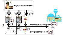 Transforme la descripción de un problema en un programa matemático que se pueda resolver con optimización, utilizando un ejemplo de planta de vapor y energía eléctrica.