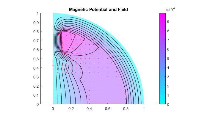 Potencial y campo magnético en un motor eléctrico de dos polos.