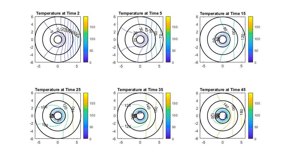 Gráficas de contorno de la distribución de temperatura con respecto al tiempo.