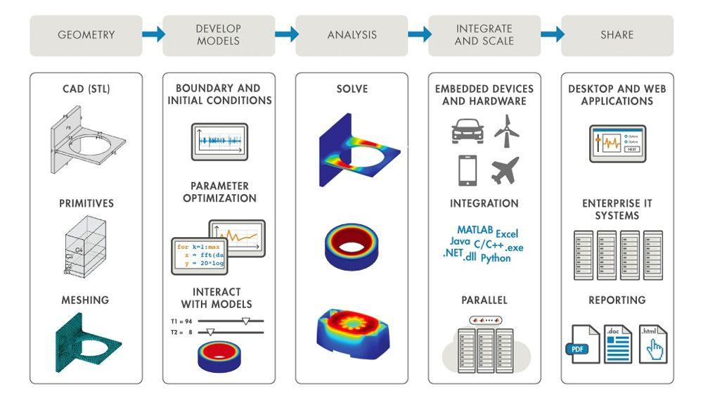 MATLAB ayuda a automatizar e integrar los flujos de trabajo FEA.