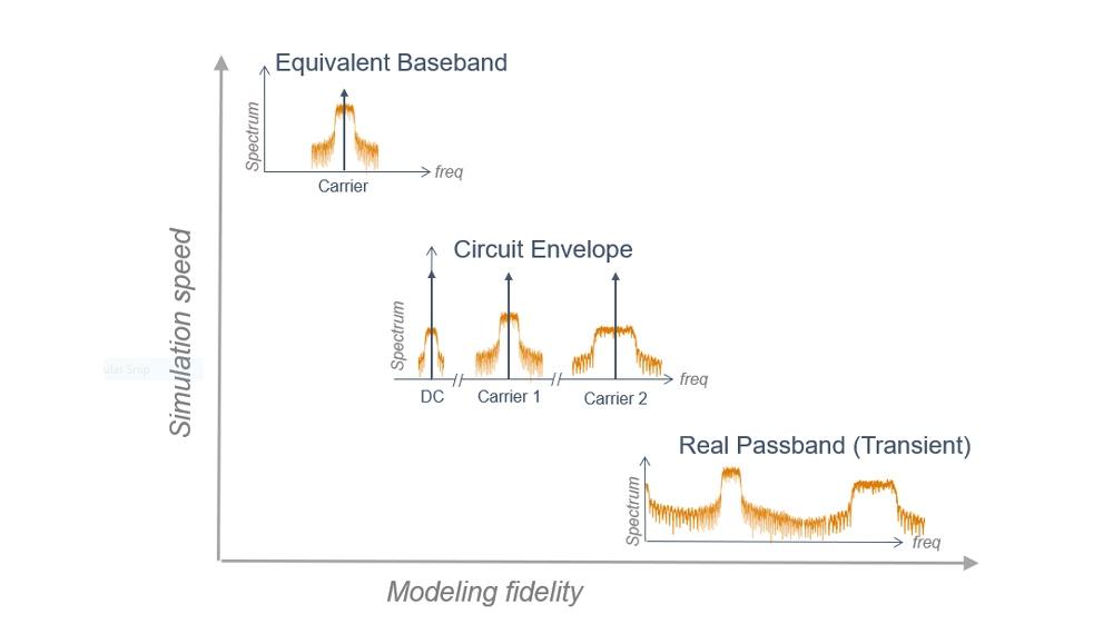 Diferentes técnicas de simulación admitidas por RF Blockset.