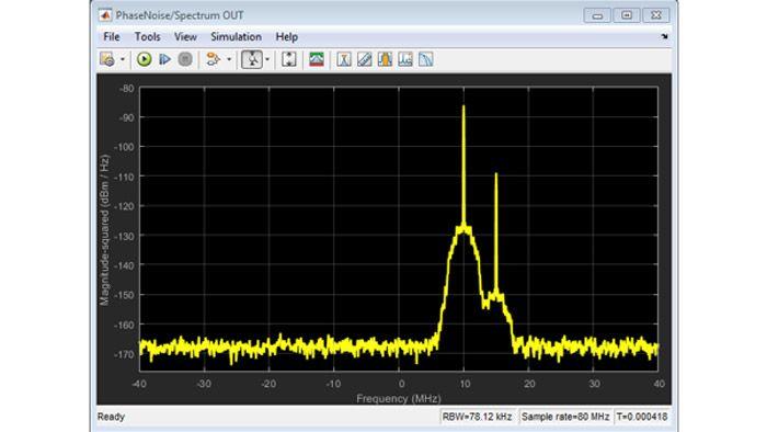 Efectos del ruido térmico y de fase en una señal de dos tonos.