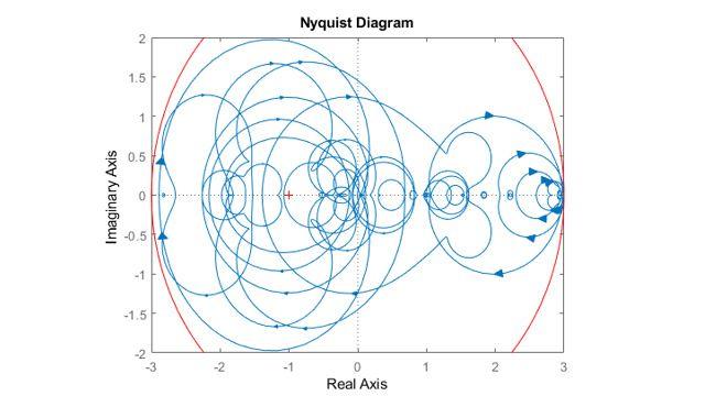 Diagrama de Nyquist de los sistemas muestreados.