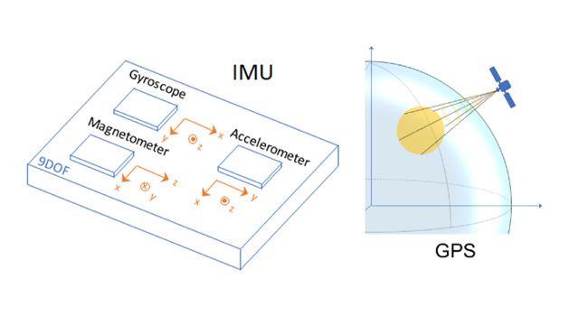 Sensores IMU y GPS para generar datos para desarrollar y probar algoritmos de fusión inercial.