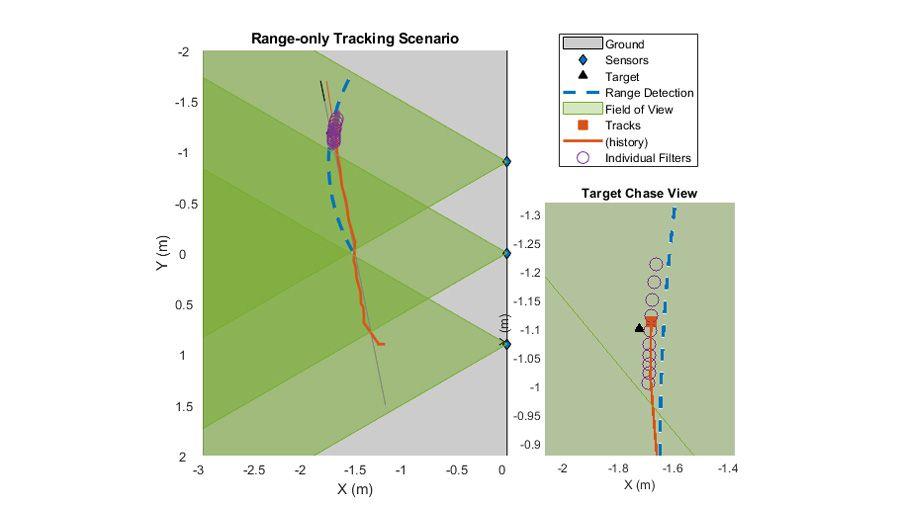 Varios sensores siguiendo un único objeto a medida que se mueve por la cobertura.