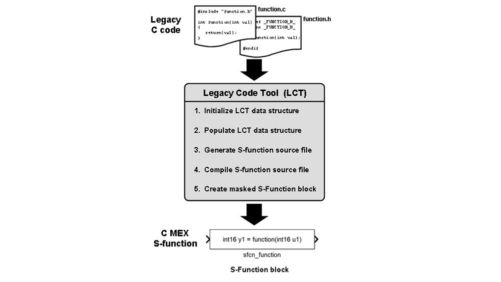 Integración de código heredado con Legacy Code Tool.