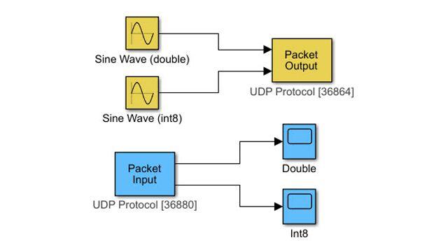Transferencia de datos a través del protocolo de comunicación UDP.