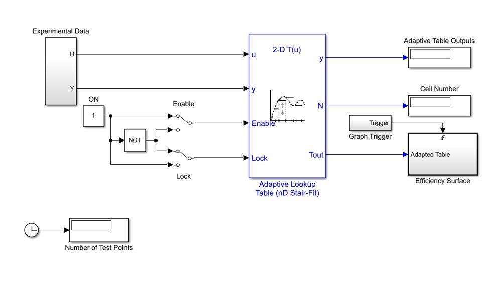 Tabla de búsqueda adaptativa que utiliza datos de prueba para aproximar la superficie de eficiencia volumétrica de un motor