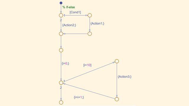 Diagrama de flujo de Stateflow
