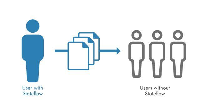 Comparta aplicaciones de MATLAB que incluyen diagramas de Stateflow sin necesidad de una licencia de Stateflow.
