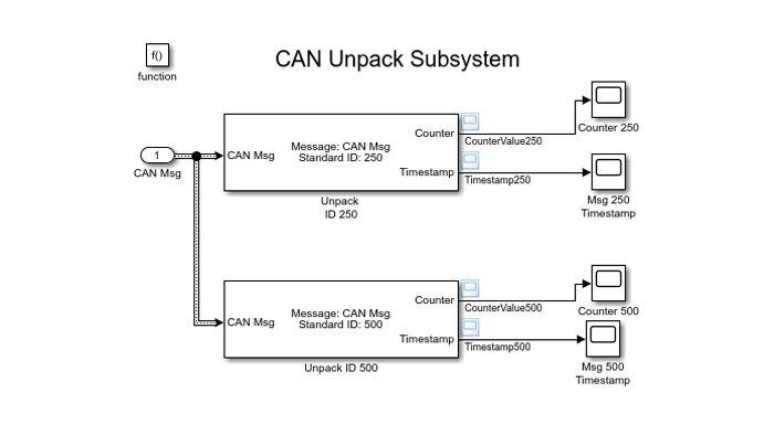 Modelo de Simulink para descodificar mensajes CAN.