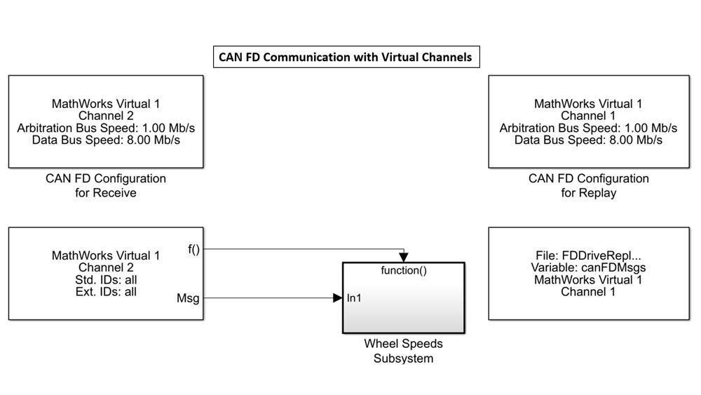 Bloques de Simulink para enviar y recibir datos usando canales virtuales de MathWorks.