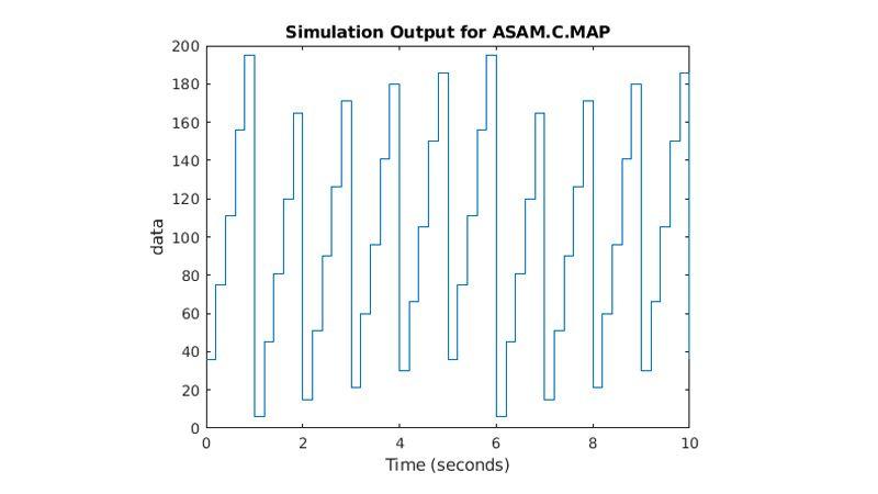 Parámetro ASAM.C.MAP subiendo y bajando con el tiempo.