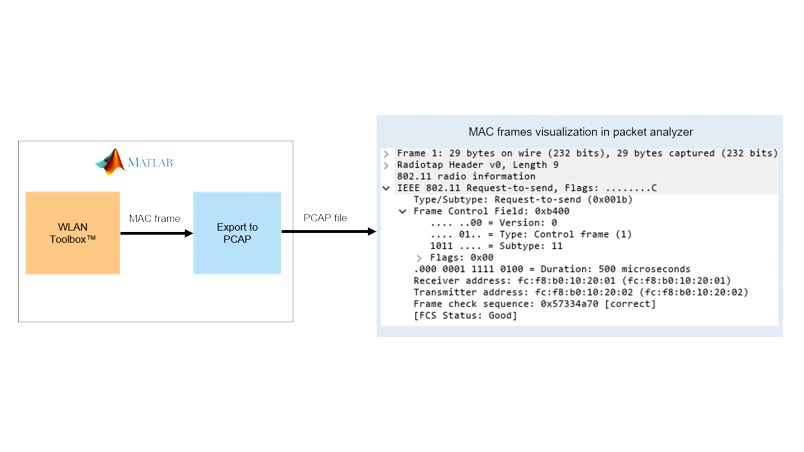 Generación de tramas MAC 802.11.
